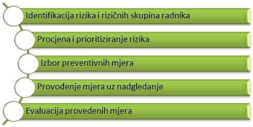 upravljanje_psih